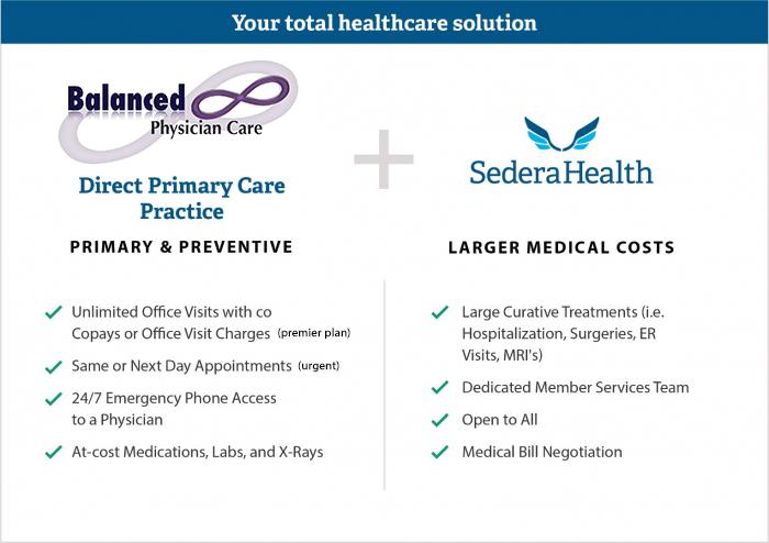 Sedera Healthshare + DPC