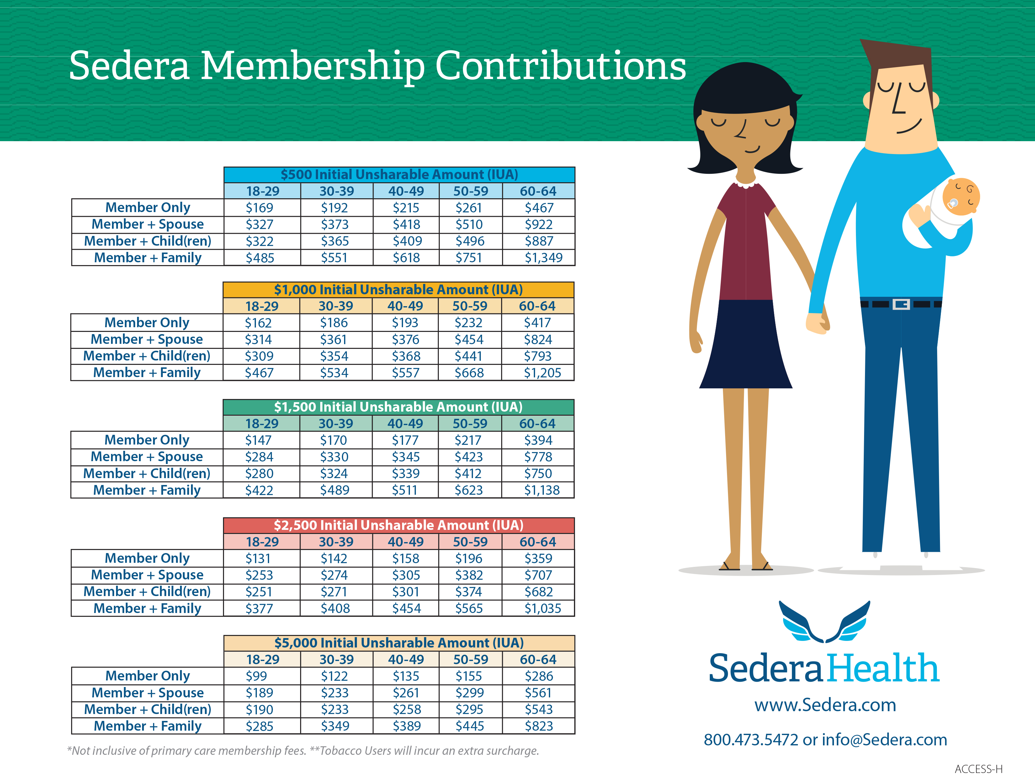 Sedera Member Contributions