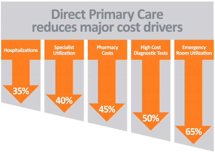 Reduce Costs with DPC