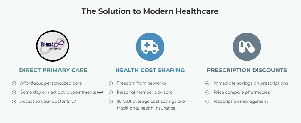 Solution to Modern Healthcare Reform